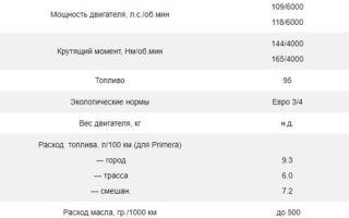 Двигатели nissan primera: характеристики, ресурс