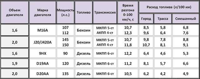 Двигатели Сузуки СХ-4: характеристики, отзывы, надежность
