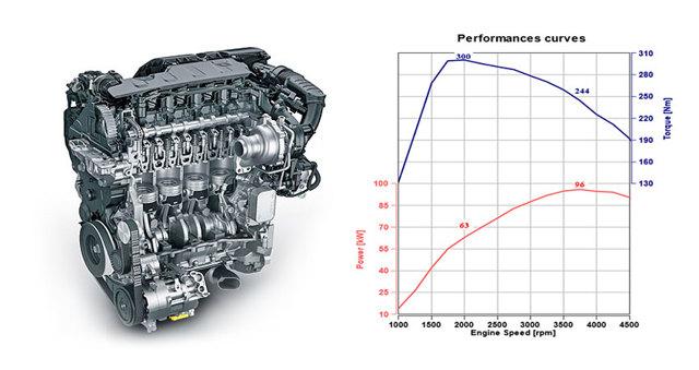 Двигатели Пежо 1.6 hdi: история, поколения и редкие модификации, слабые и сильные места, особенности обслуживания