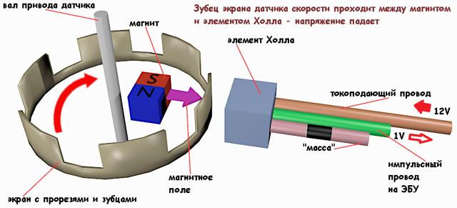 Датчик скорости toyota: назначение и принцип работы