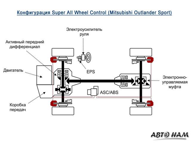 Двигатель 6b31 mitsubishi: описание и характеристики