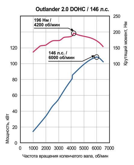 Двигатели Митсубиси Аиртрек: технические характеристики