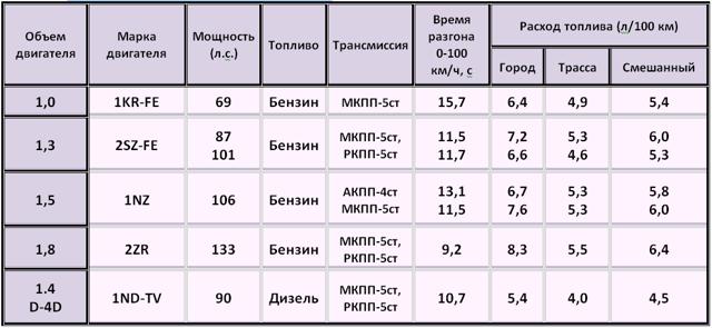 Взаимозаменяемость ДВС 1sz toyota platz 2000г с ДВС 1sz toyota 2005г yaris, echo, vitz: ответ на вопрос
