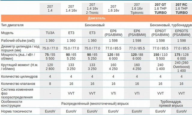 Двигатели Пежо 207: поколения, рестайлинг, технические характеристики, типичные проблемы