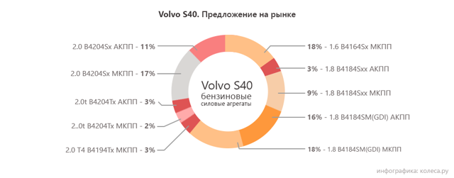 Двигатель b4204s volvo: обзор и регламент обслуживания