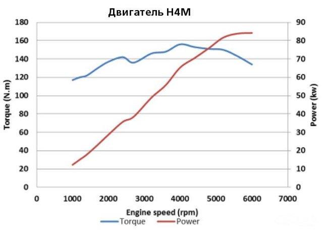 Двигатель hr16de nissan: характеристики, возможности, на какие машины установлен