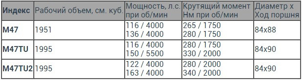 Двигатели m41d17, m42b18 БМВ: технические характеристики, недостатки