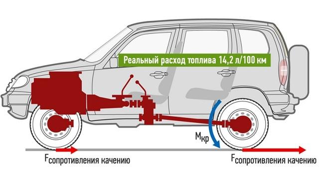 двигатели Шевроле Нива: характеристики и возможности