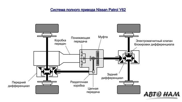Двигатели Ниссан Патрол: технические характеристики, надежность