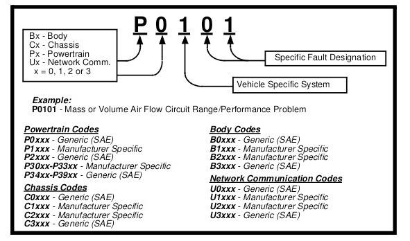 Ошибка 41 двигателя toyota: расшифровка, рекомендации по устранению