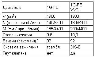 Двигатель 5s-fe toyota: характеристики, преимущества и недостатки