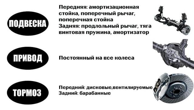 Двигатели Митсубиси Паджеро ИО: технические характеристики