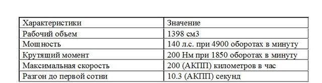 Двигатели Шевроле Круз: характеристики и возможности
