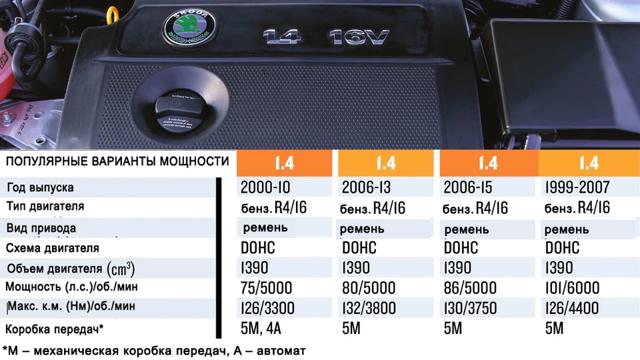 Двигатели Шкода Октавиа: описание авто, разные поколения двигателей